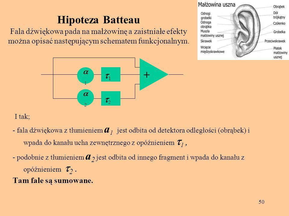 Hipoteza Batteau Fala dźwiękowa pada na małżowinę a zaistniałe efekty można opisać następującym schematem funkcjonalnym.