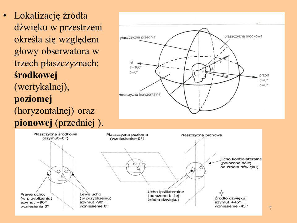 Lokalizację źródła dźwięku w przestrzeni określa się względem głowy obserwatora w trzech płaszczyznach: środkowej (wertykalnej), poziomej (horyzontalnej) oraz pionowej (przedniej ).