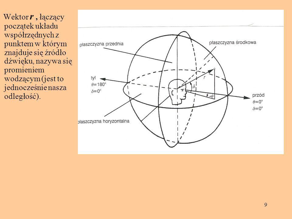 Wektor r , łączący początek układu współrzędnych z punktem w którym znajduje się źródło dźwięku, nazywa się promieniem wodzącym (jest to jednocześnie nasza odległość).