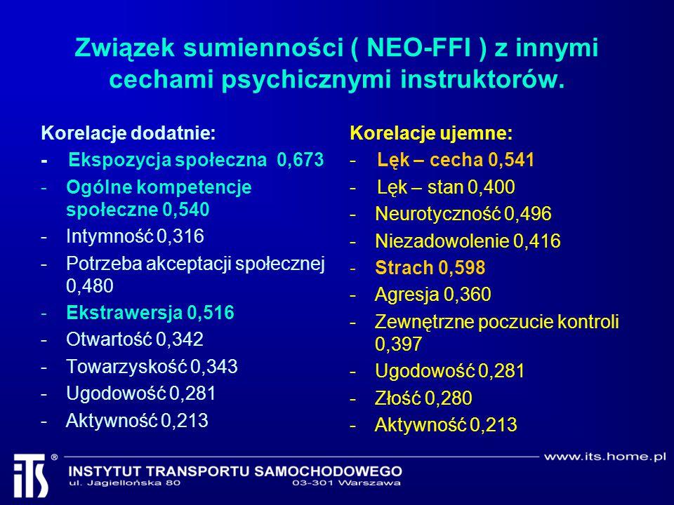 Związek sumienności ( NEO-FFI ) z innymi cechami psychicznymi instruktorów.