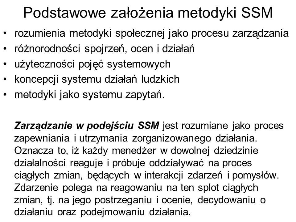 Podstawowe założenia metodyki SSM