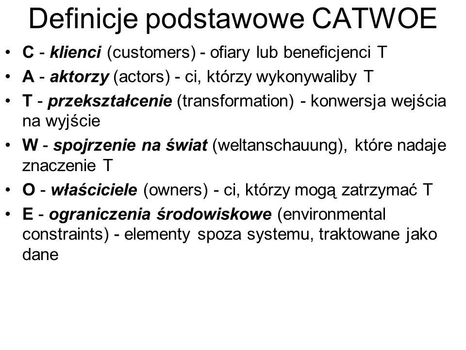 Definicje podstawowe CATWOE