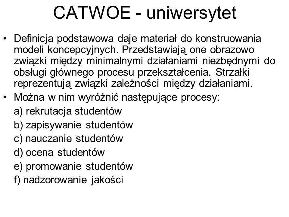 CATWOE - uniwersytet