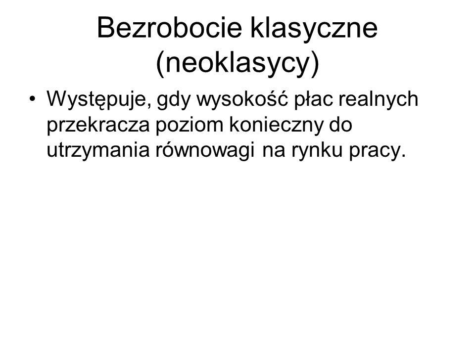 Bezrobocie klasyczne (neoklasycy)