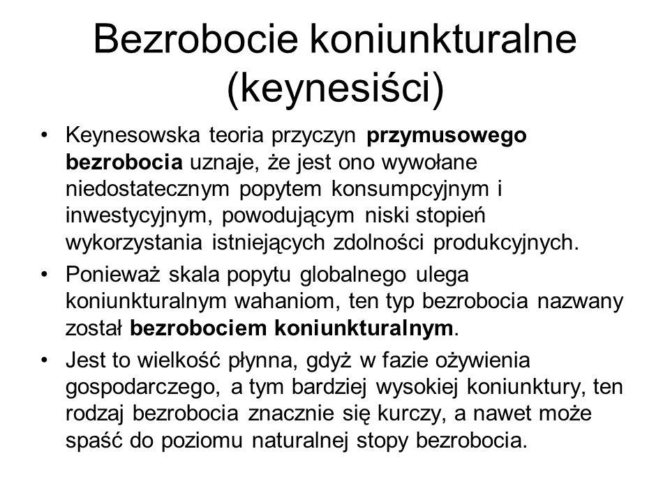 Bezrobocie koniunkturalne (keynesiści)