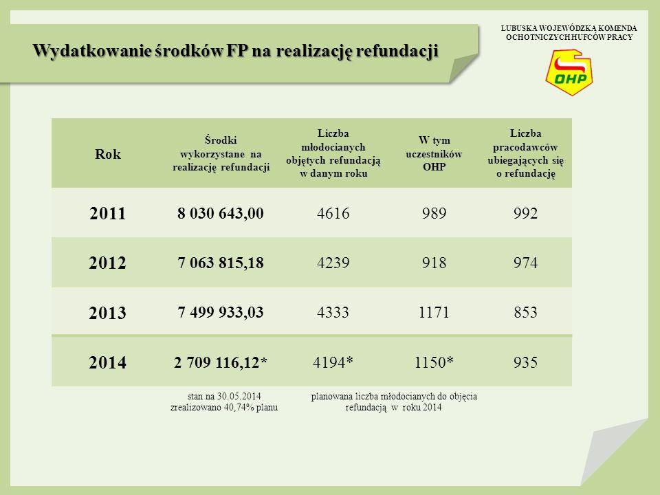 Wydatkowanie środków FP na realizację refundacji 2011 2012 2013 2014