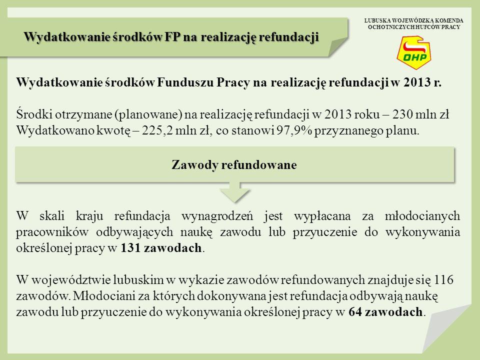 Wydatkowanie środków FP na realizację refundacji Zawody refundowane