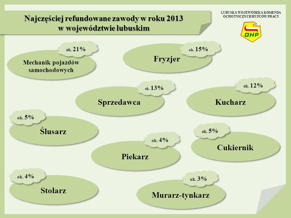 Najczęściej refundowane zawody w roku 2013 w województwie lubuskim