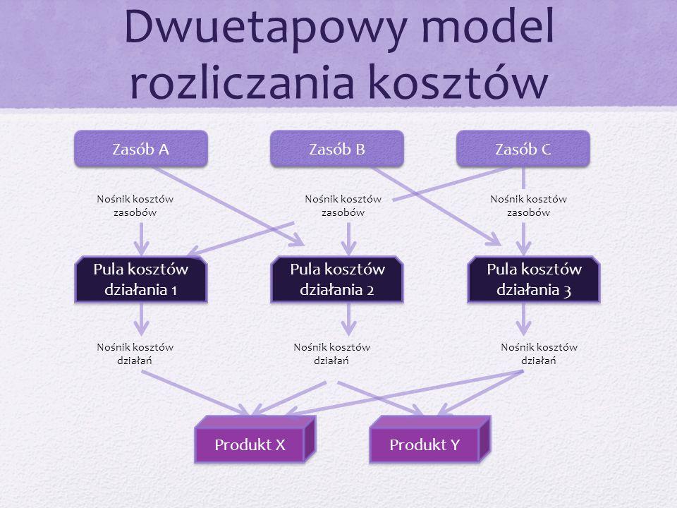 Dwuetapowy model rozliczania kosztów