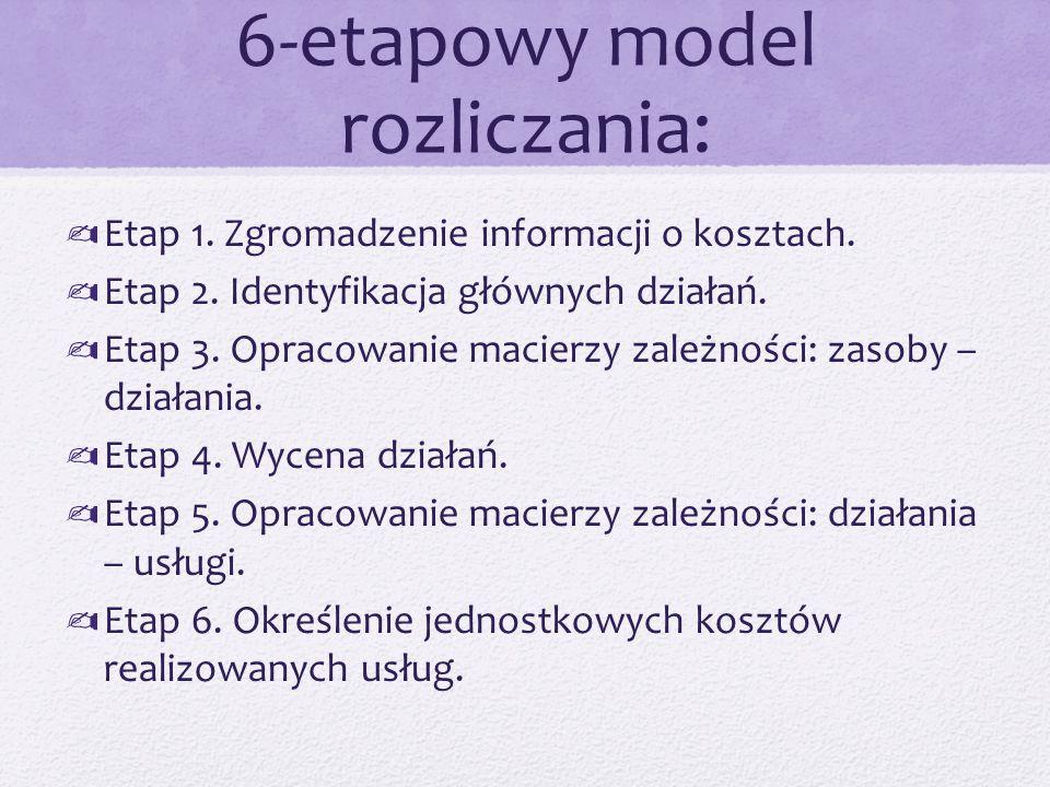 6-etapowy model rozliczania: