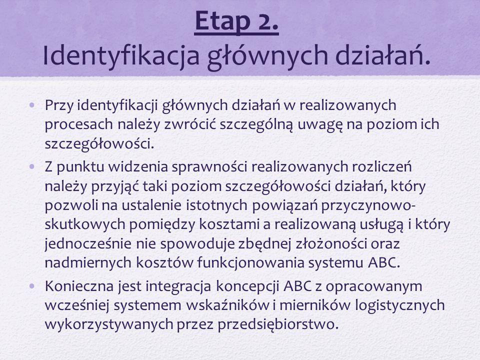 Etap 2. Identyfikacja głównych działań.