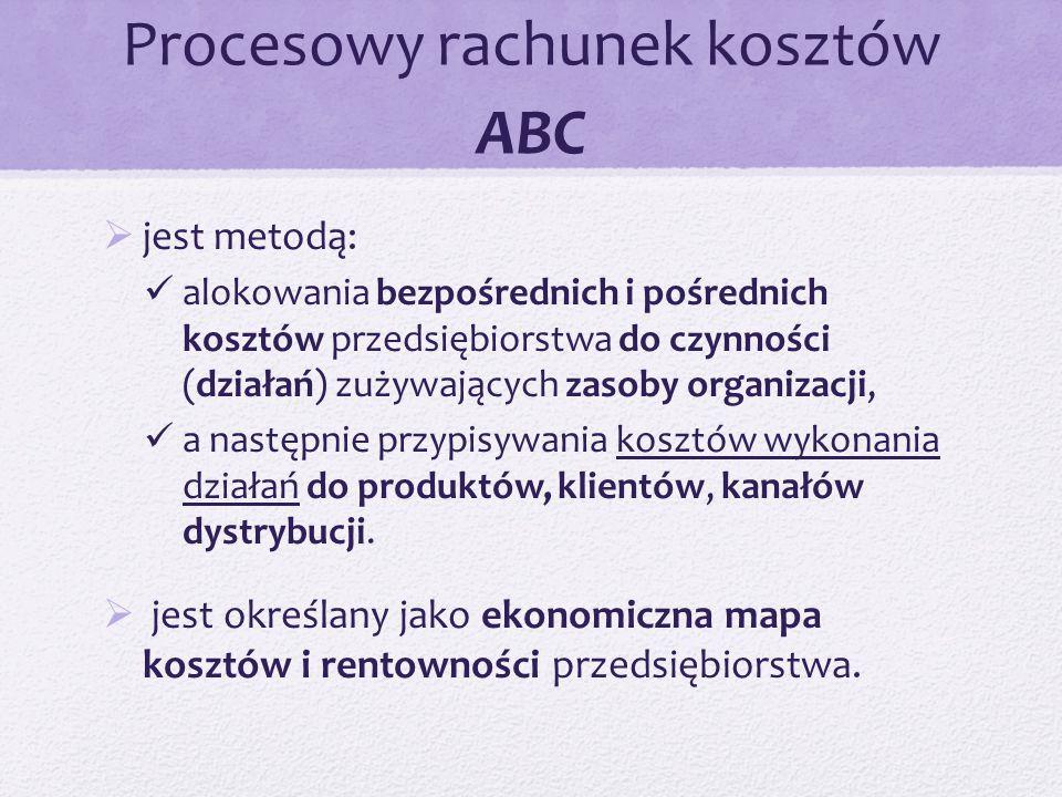 Procesowy rachunek kosztów ABC