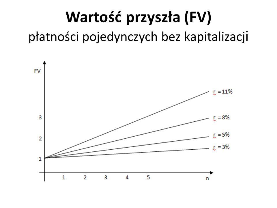 Wartość przyszła (FV) płatności pojedynczych bez kapitalizacji