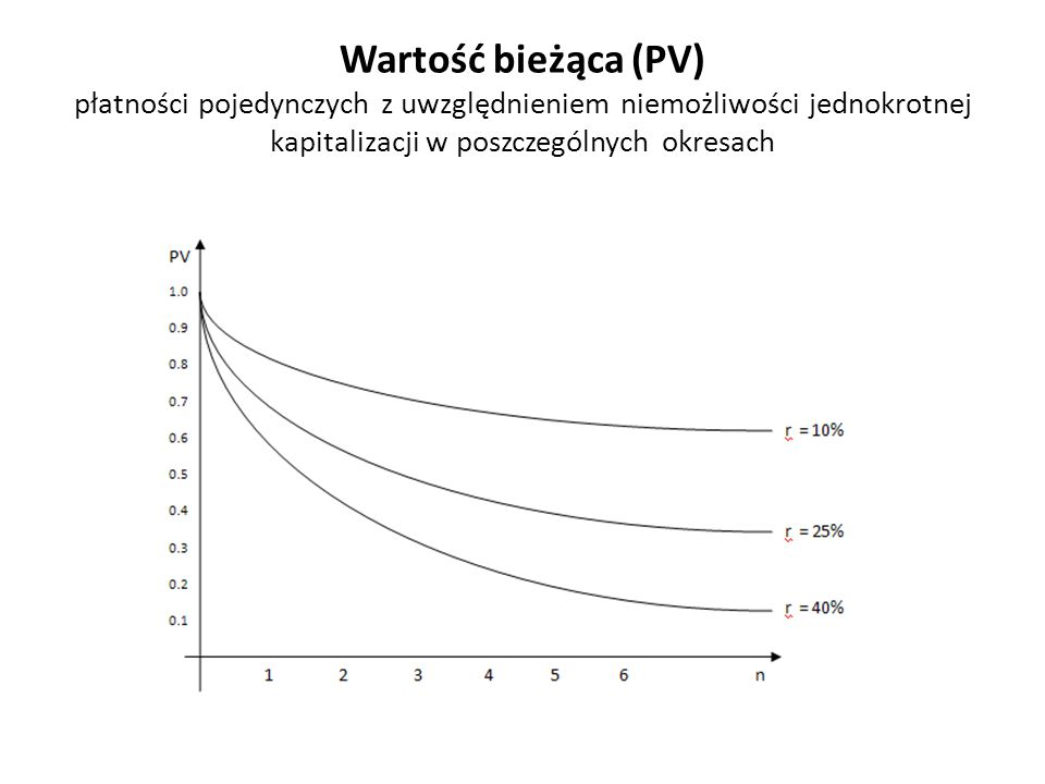 Wartość bieżąca (PV) płatności pojedynczych z uwzględnieniem niemożliwości jednokrotnej kapitalizacji w poszczególnych okresach