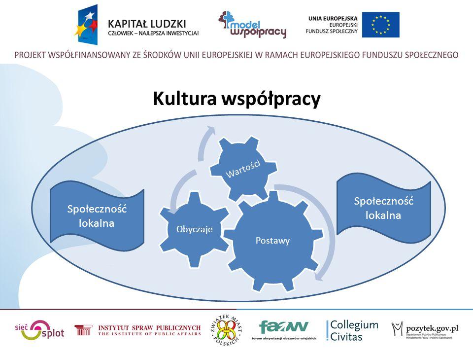 Kultura współpracy Społeczność lokalna Społeczność lokalna Postawy
