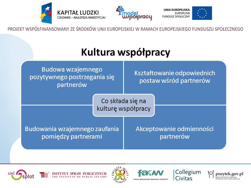 Kultura współpracy Co składa się na kulturę współpracy
