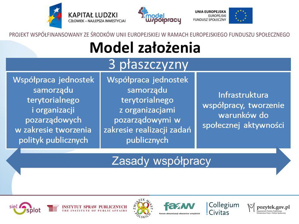 Infrastruktura współpracy, tworzenie warunków do społecznej aktywności