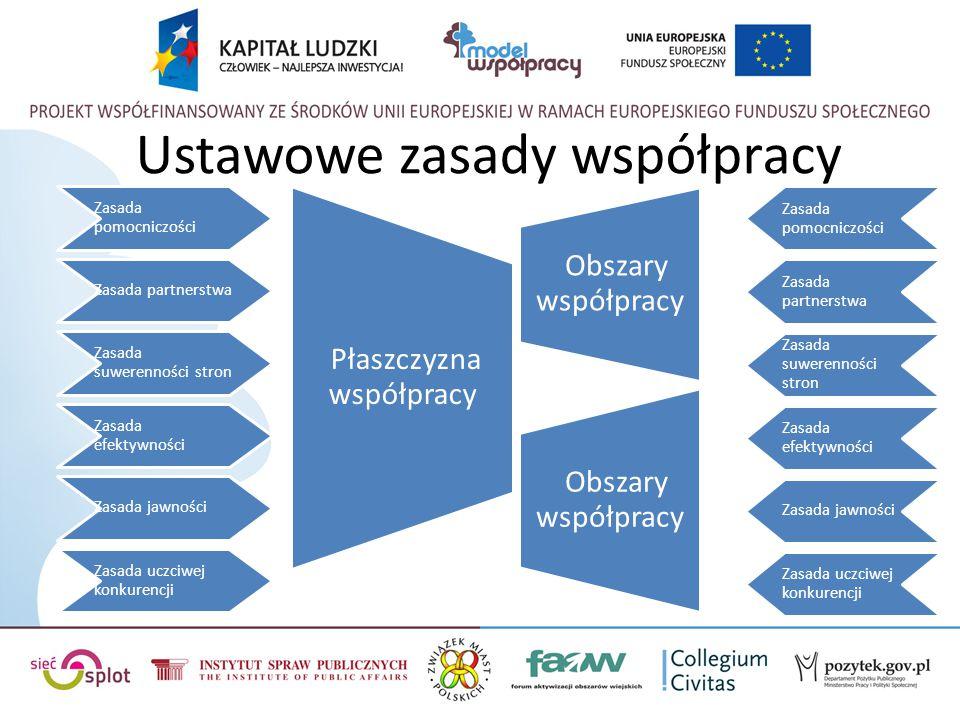 Ustawowe zasady współpracy