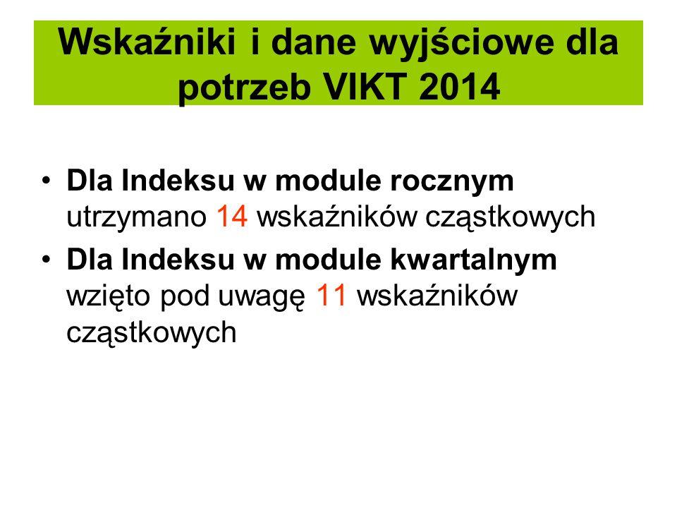 Wskaźniki i dane wyjściowe dla potrzeb VIKT 2014