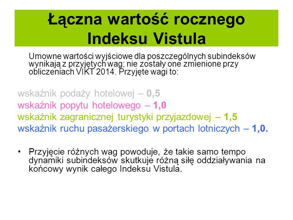 Łączna wartość rocznego Indeksu Vistula