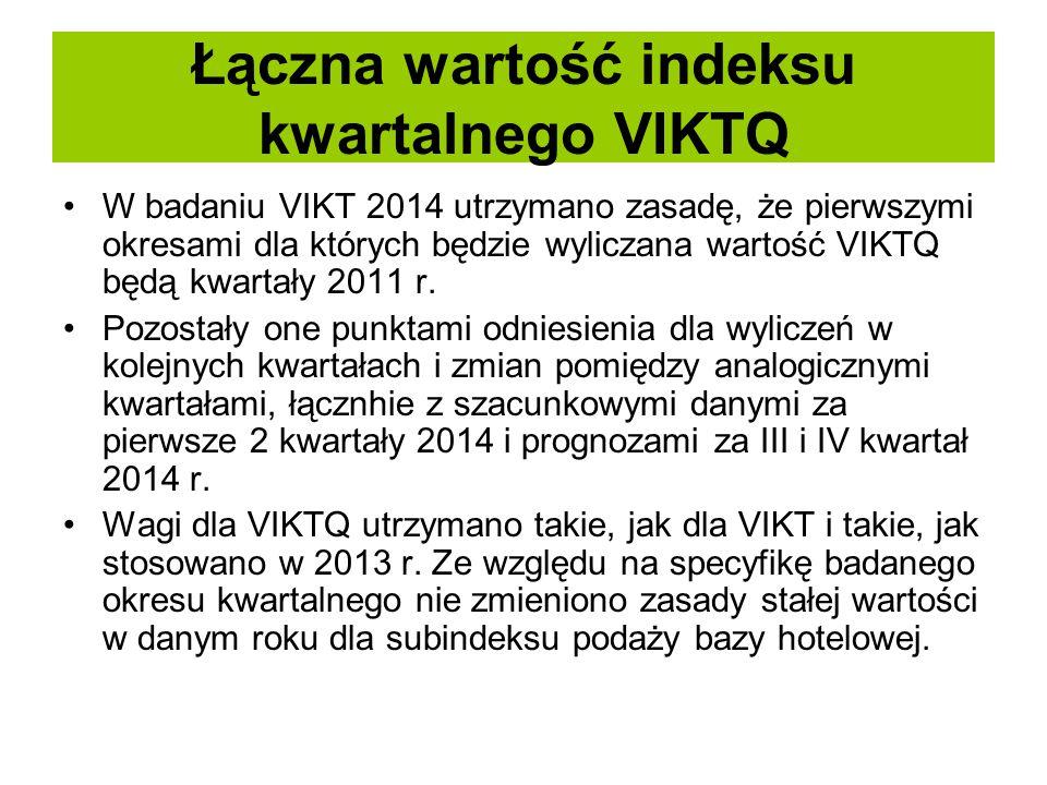 Łączna wartość indeksu kwartalnego VIKTQ
