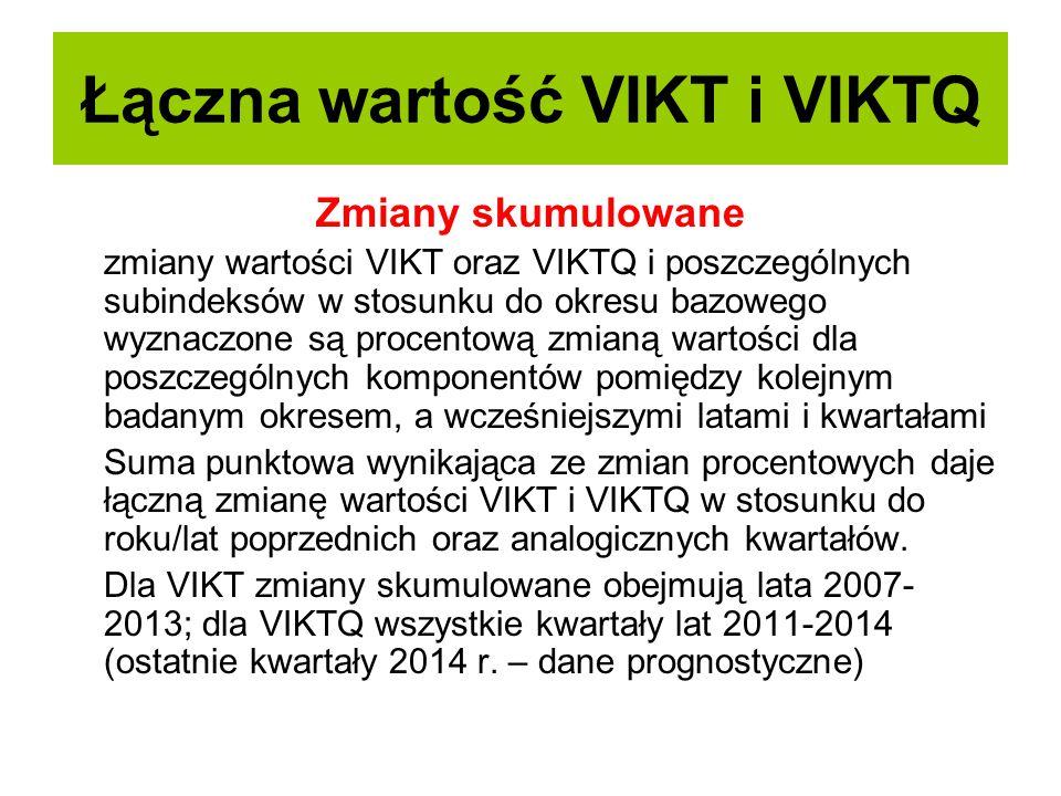 Łączna wartość VIKT i VIKTQ