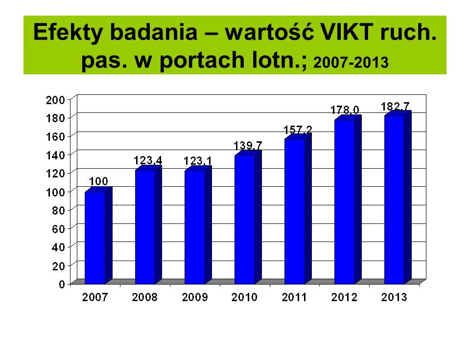 Efekty badania – wartość VIKT ruch. pas. w portach lotn.; 2007-2013