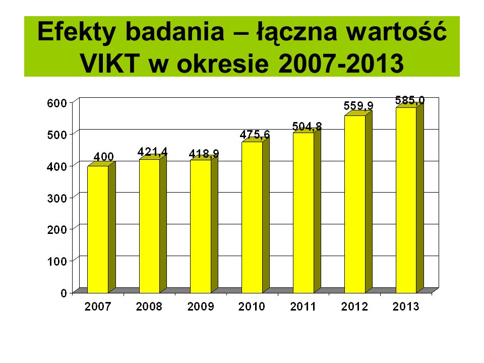 Efekty badania – łączna wartość VIKT w okresie 2007-2013