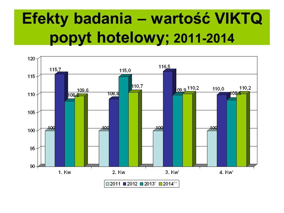 Efekty badania – wartość VIKTQ popyt hotelowy; 2011-2014