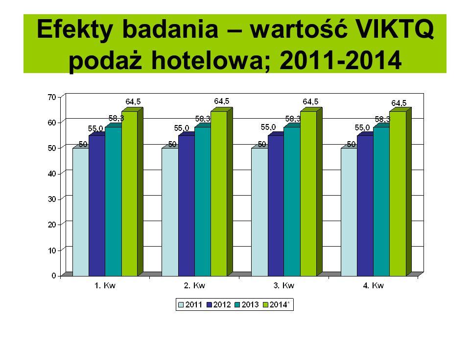 Efekty badania – wartość VIKTQ podaż hotelowa; 2011-2014