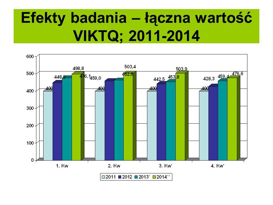 Efekty badania – łączna wartość VIKTQ; 2011-2014