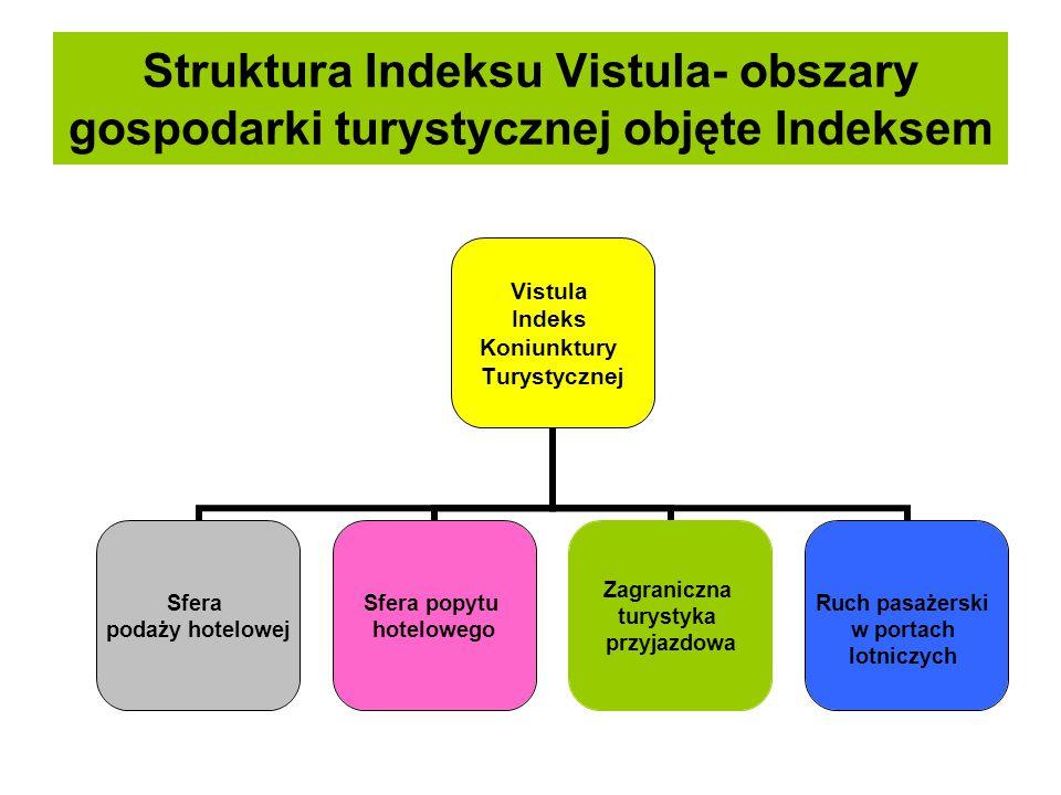 Struktura Indeksu Vistula- obszary gospodarki turystycznej objęte Indeksem