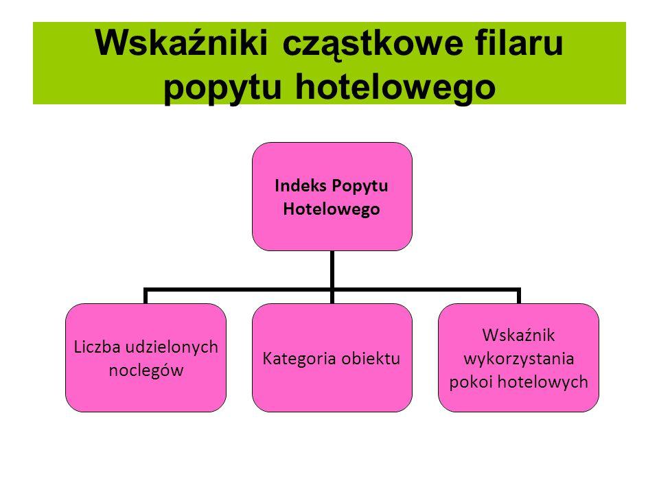 Wskaźniki cząstkowe filaru popytu hotelowego
