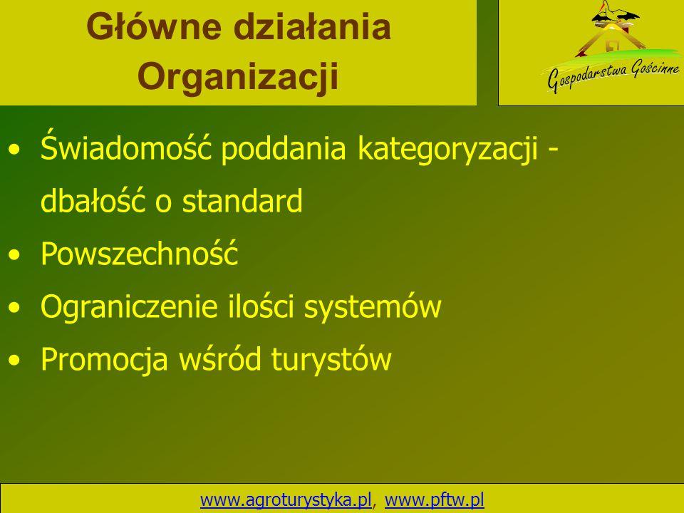 Główne działania Organizacji