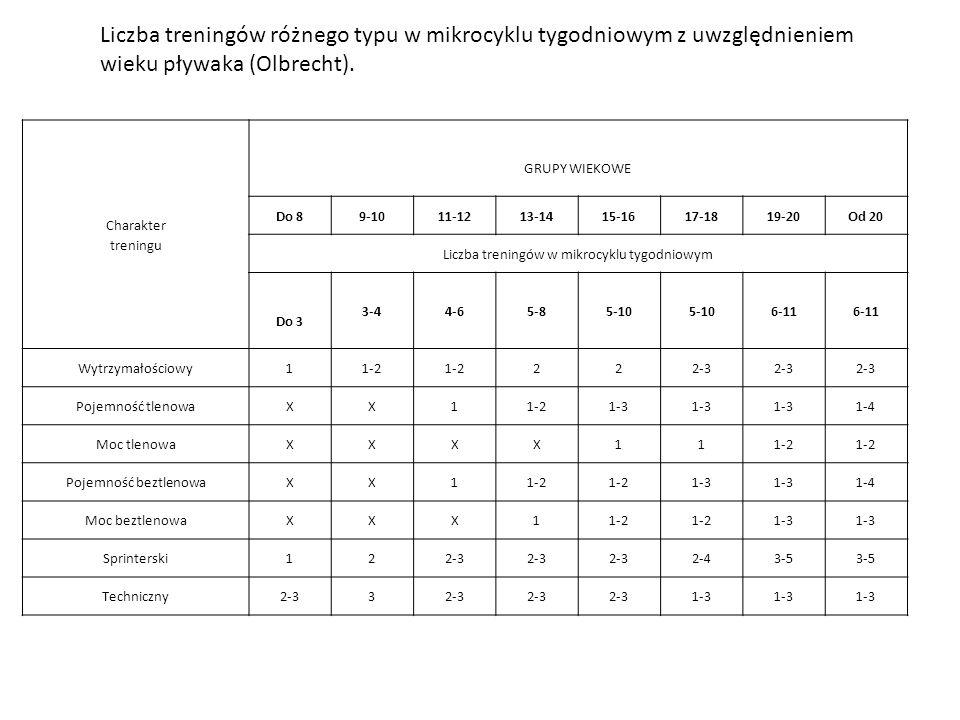 Liczba treningów w mikrocyklu tygodniowym