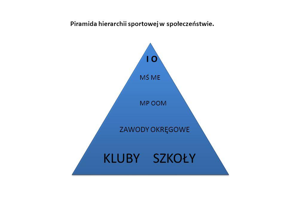ZAWODY OKRĘGOWE Piramida hierarchii sportowej w społeczeństwie. I O