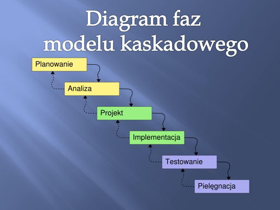 Diagram faz modelu kaskadowego