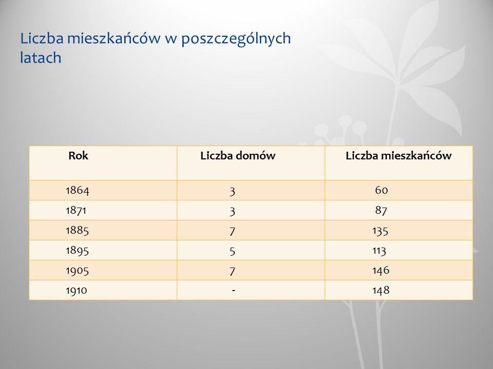 Liczba mieszkańców w poszczególnych latach