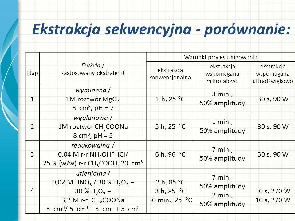 Ekstrakcja sekwencyjna - porównanie: