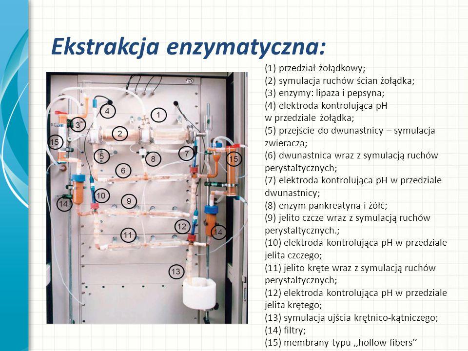Ekstrakcja enzymatyczna: