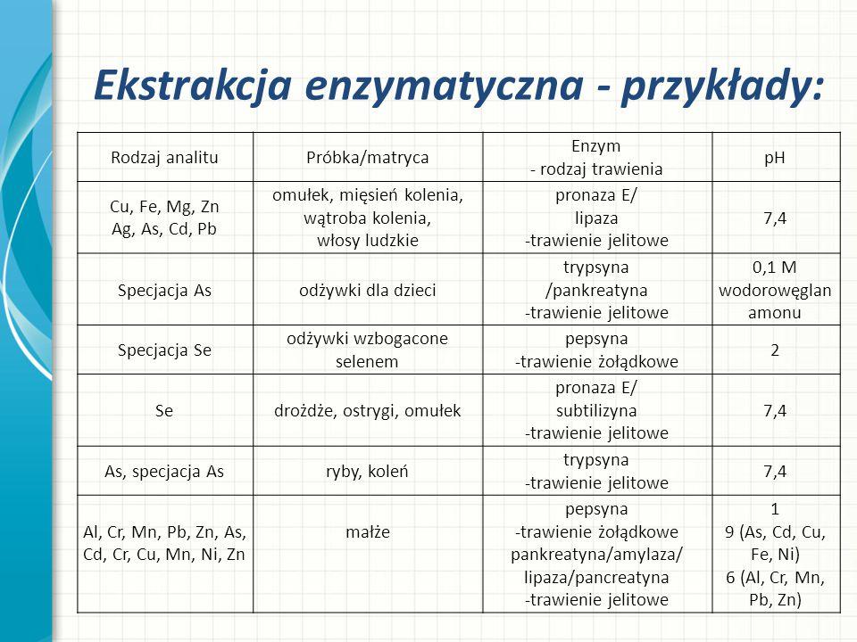 Ekstrakcja enzymatyczna - przykłady:
