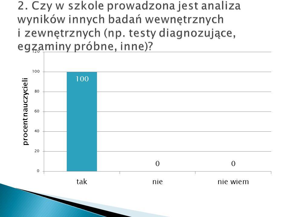 2. Czy w szkole prowadzona jest analiza wyników innych badań wewnętrznych i zewnętrznych (np.