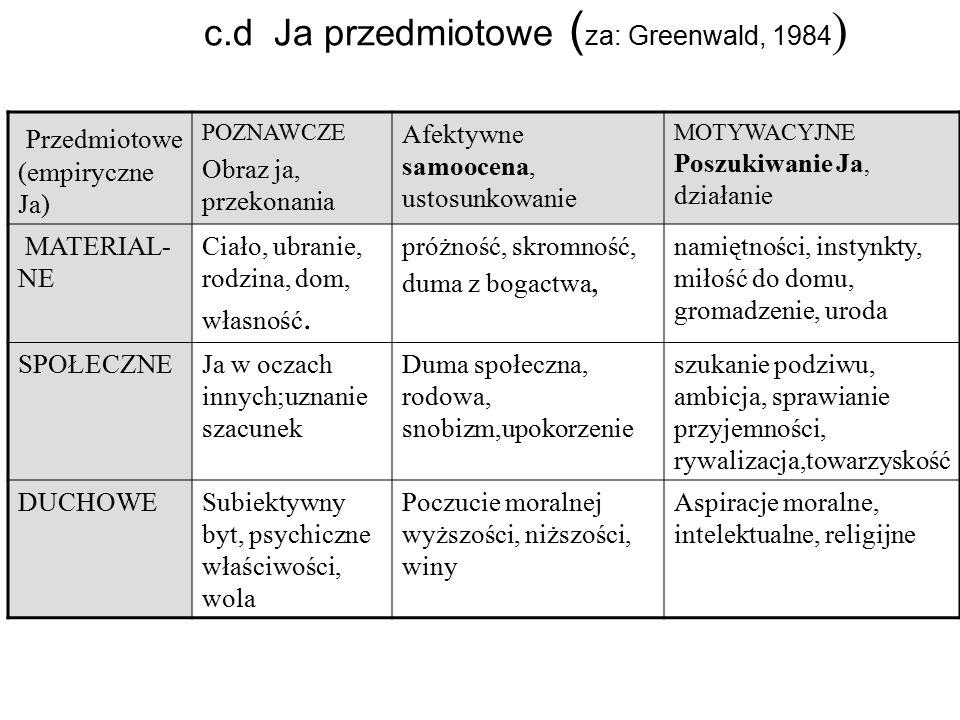 c.d Ja przedmiotowe (za: Greenwald, 1984)
