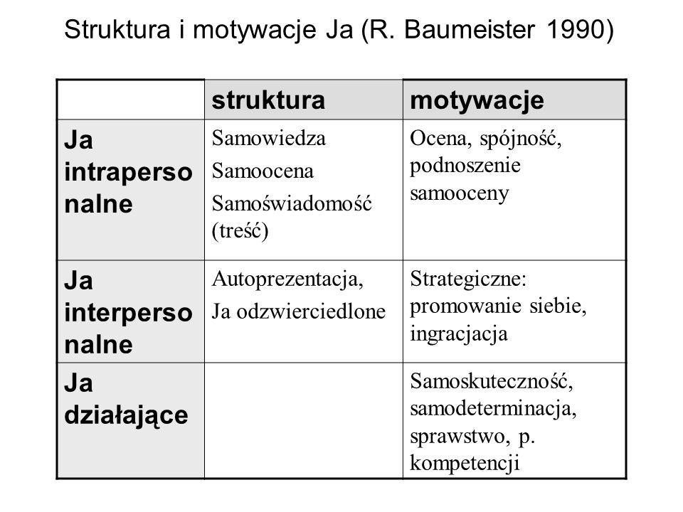 Struktura i motywacje Ja (R. Baumeister 1990)
