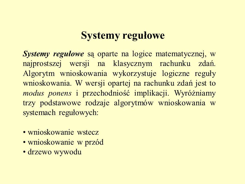 Systemy regułowe
