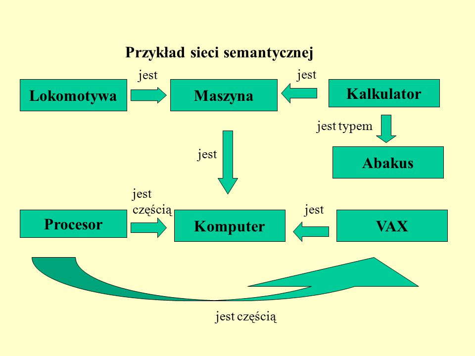 Przykład sieci semantycznej