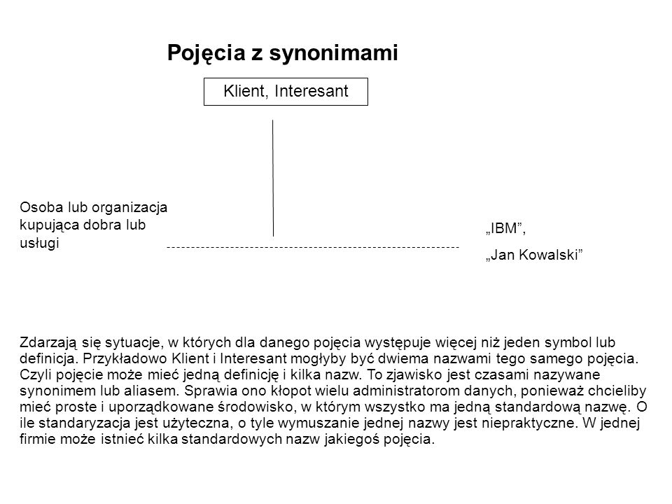 Pojęcia z synonimami Klient, Interesant