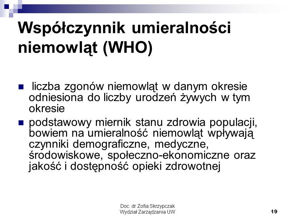 Współczynnik umieralności niemowląt (WHO)