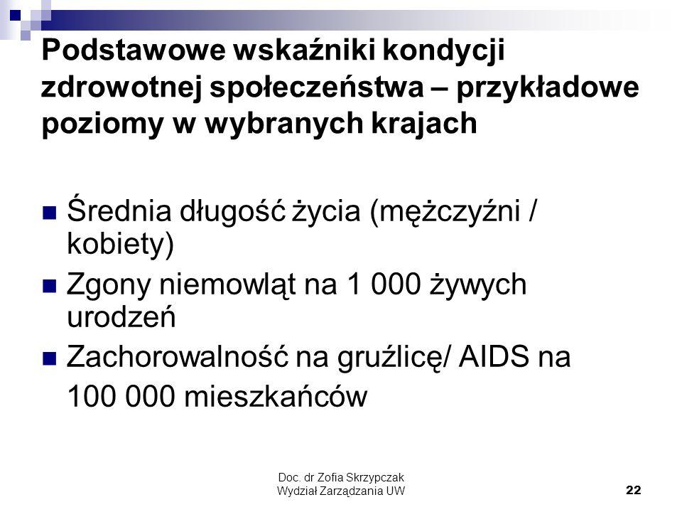 Doc. dr Zofia Skrzypczak Wydział Zarządzania UW