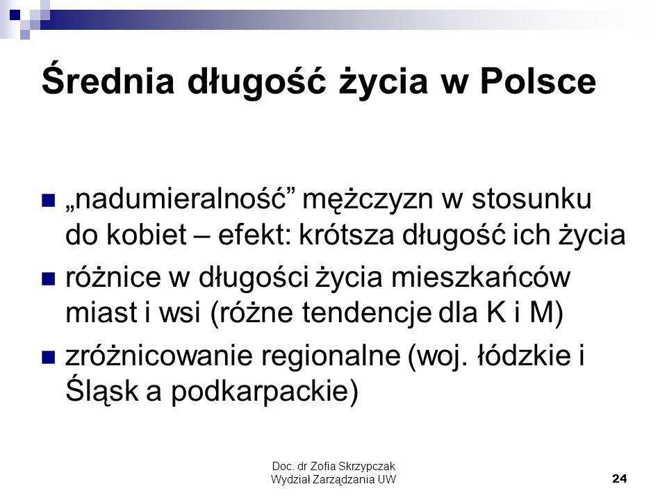 Średnia długość życia w Polsce